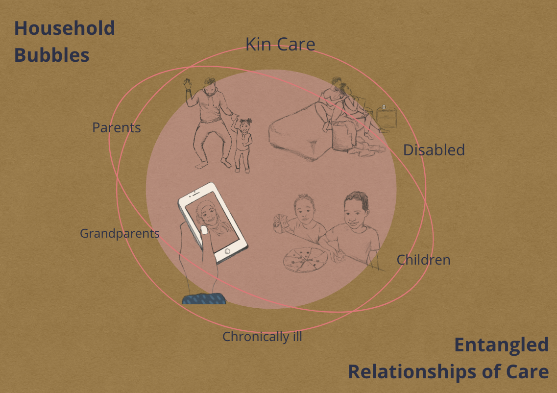 A sketch shows different family members situated within a light pink bubble. Line drawn ovals orbit the bubble and sketched characters. Upon the orbits are descriptions of those included in the household bubbles and their identities: Parents, Grandparents, Children, Chronically Ill, Disabled, Kin Carer